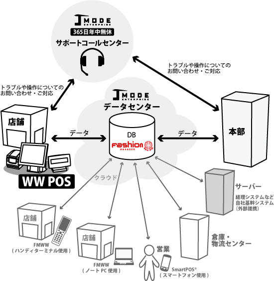 wwpos_network2